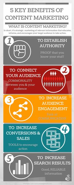 5 Key Benefits of Content Marketing!