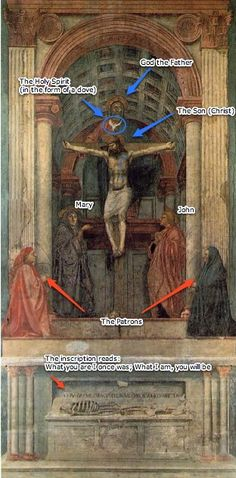 Holy Trinity - Masaccio, 1425-28, Santa Maria Novella, Florence. Link redirects to a Khan lesson, outlines historical significance of work's perspective.