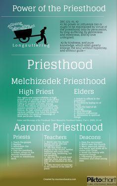 The Priesthood vs. the Power of the Priesthood - Mormon Basics
