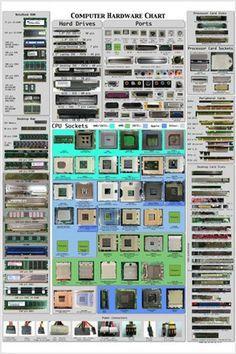 Alter Computer, Computer Build, Computer Basics, Computer Technology, Desktop Computers, Computer Science, Technology Wallpaper, Wearable Technology, Computers