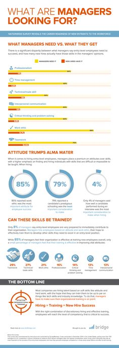What Do Managers Want From Entry-Level Employees? [INFOGRAPHIC] http://theundercoverrecruiter.com/social-selling-5-elements-success/