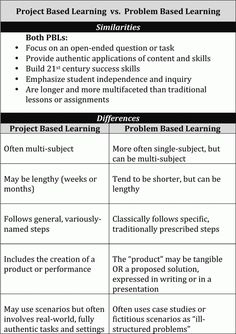 Chart showing the similarities and differences between project-based- and problem-based-learning