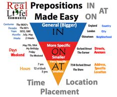 prepositions made easy- in on at