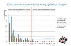 Pomer preklikov na prvej a druhej strane SERP Online Marketing, Line Chart, Seo, Google