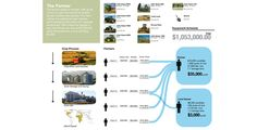 Viable Agricultural Solutions -- A whole set of poster-size infographics on the United States Farm Bill