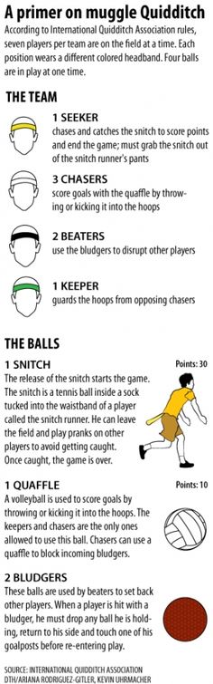 Quidditch rules, yes this has become a huge trend for students to play