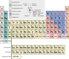 Resultado de imagen de tabla periodica curso csif fisica y free ultimate excel periodic table urtaz Choice Image