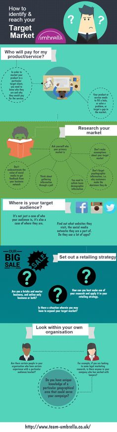 When selling a product, or exploiting a gap in the market, identifying your target consumer is an essential step in the process. Our infographic compiles some of the key principles of marketing theoryand how to best take your marketing strategy from inception to execution.