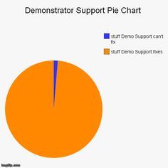 Demonstrator Support Pie Chart #weloveDS #stampinup