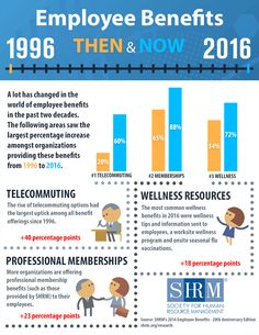 Two Decades of Employee Benefits Infographic - Health insurance Hr Jobs, Group Health Insurance, Insurance Benefits, Workplace Wellness, Employee Benefit, Health Programs, Resource Management, Two Decades, Infographic