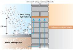 Osuszanie murów metodą iniekcji kremem hydrofobowym polega na odtworzeniu izolacji poziomej fundamentów poprzez wypełnienie odwiertów iniekcyjnych kremem hydrofobowym ,który ma za zadanie stworzenie bariery hydroizolacyjnej.Głównym powodem pojawienia się wilgoci w ścianach nośnych budynku jest podciąganie wody kapilarnie przez zużytą bądź nieumiejętnie położoną izolację przeciwwilgociową.Technologia z wykorzystaniem kremu hydrofobowego to skuteczna metoda na zawilgocone mury domu…