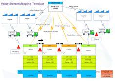 Value stream mapping digram helps you to analyze the current state and design future state for the series of events. In manufacturing area, these digrams are widely used to identify where there is waste in manufacturing processes, and to find ways to eliminate that waste.