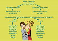 TICs en FLE: Décrivez le caractère de la fille ou le garçon de vos rêves