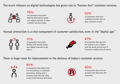 Digital Disconnect in Customer Engagement – Accenture https://www.accenture.com/us-en/insight-digital-disconnect-customer-engagement