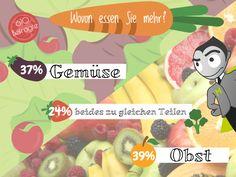 Ein Kopf-an-Kopf Rennen zwischen Obst und Gemüse ;) Welche Vitamin-Bombe bevorzugt ihr?