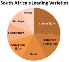 south africas leading varieties