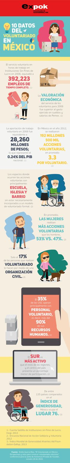 Emilio Guerra nos comparte cuál es el panorama actual del voluntariado en México | Telefónica México. http://www.expoknews.com/voluntariado-3-categorias-y-10-datos/