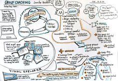 Great MindMap of my 2009 ICF Presentation on Group Coaching - thanks @mapthemind