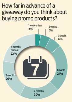 What Promo Product Buyers Want