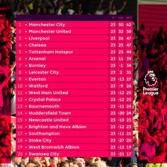 The English Premier League table as at Sunday! Manchester United, Manchester City, Fifa 15, Wolverhampton, Tottenham Hotspur, Leicester, Tottenham Football Club, World Poetry Day, Arsenal News