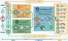 消費者の79%が対面営業と同等にネット情報を重視? - 今、実施すべきオムニチャネルマーケティングとは | マイナビニュース