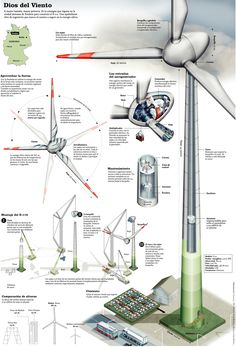 Más tamaños | Molino eolico | Flickr: ¡Intercambio de fotos!