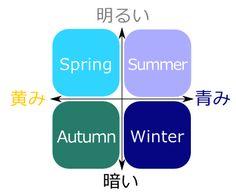 「スプリング」「サマー」「オータム」「ウィンター」それぞれの青