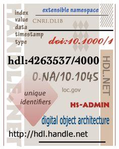 The Handle System: CNRI