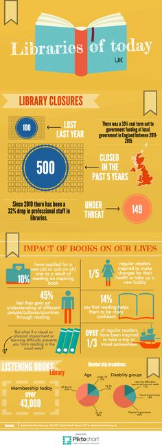 Library info fun facts! Share to show your support for our libraries! #NationalLibrariesDay #Libraries #Books #Infographic