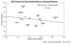 www.droblo.com: La relación entre la bolsa y el crecimiento económ...