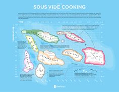 A Map of Sous Vide Cooking | Cooking Sous Vide: Beyond the Basics Class | ChefSteps