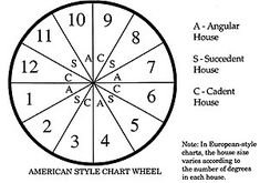The Mountain Astrologer magazine Beginners Series Part 5 of 12 Meridian Lines, Zodiac Houses, Self Motivation, Reading Lists, Occult, Spectrum, Astrology, Mountain, Magazine