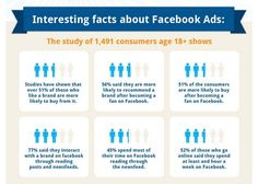 Interest facts about Facebook Ads About Facebook, Like Facebook, Health And Wellness, First Love, Fun Facts, Ads, Sayings, Health Fitness, First Crush