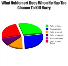 What Voldemort does when he has the chance to kill Harry.
