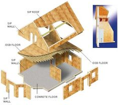 Structural insulated panels sips all you want to know for Murus sips