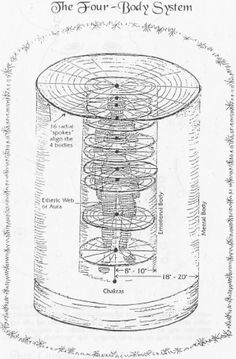 """Four-Body System """"...Then came the time for the Planetary Kin to complete the Monkey Genesis and enter the Moon Genesis, according to the Dreamspell code of the Castles, upon leaving the Southern Yellow Castle of giving and  entering the Central Green Castle of Enchantment, the Planetary Kin were to receive the gift of the  increased 13:260 Timeship Earth operating ratio...""""     The Cosmic Mayan Manual Wizard's Oracle is an extremely well-researched  and constructed in-depth explanation of…"""