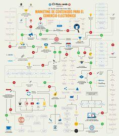 Guía de marketing de contenidos para un #ecommerce