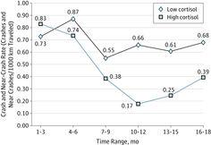 Crash and Near-Crash Rates Among Teen Drivers