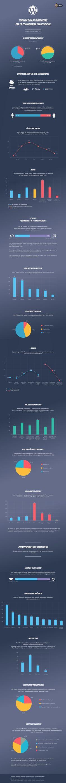 Infographie : utilisation de WordPress par la communauté Francophone - GeekPress
