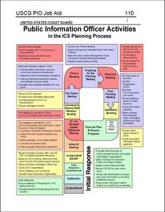 Sample Organizational Chart For An Incident Command System At The