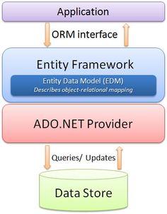 Entity framework-CodeProject