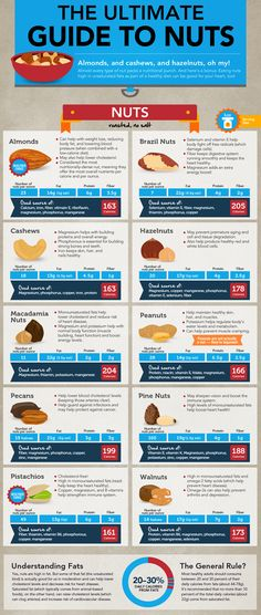 The ultimate guide to #nuts (#wholefoods) | Looking for nutritional information about various nuts?  Check out this amazing #nutrition breakdown of various nuts > Which nuts are the healthiest?  #Almonds are one of the top 3 .. can you name the others?