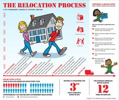 Relocation Made Easier: What to Expect and Pre-Move Tips!