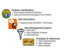 Related image Idea Generation Techniques, Innovation Management, Definitions, Knowledge, How To Apply, Image, Facts