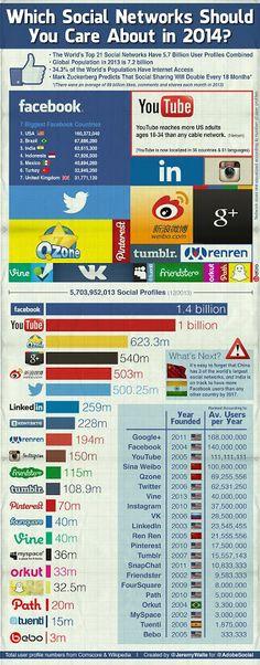 #SM 2014 #social #media