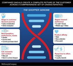 Cracking the digital shopper genome @McKinsey http://www.mckinsey.com/insights/marketing_sales/cracking_the_digital-shopper_genome… #ecommerce #marketing
