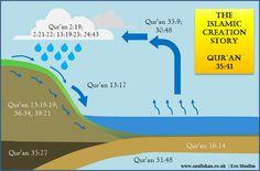islamic quran god creation