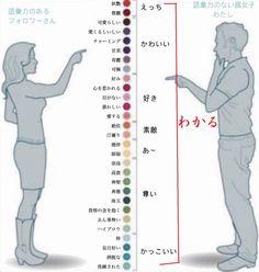 語彙力のある人と無い人の表現力の相対図が分かりやすいと話題に - Togetterまとめ