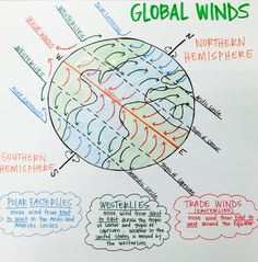 Global Winds Anchor Chart (Polar Easterlies, Westerlies, and Trade Winds) Teaching Geography, Teaching Science, Science Education, Science Activities, Waldorf Education, Physical Education, Kindergarten Anchor Charts, Science Anchor Charts, Weather Science