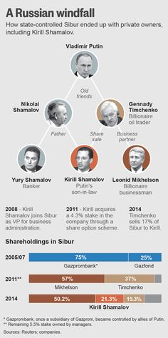 The man who married Putin's daughter and then made a fortune